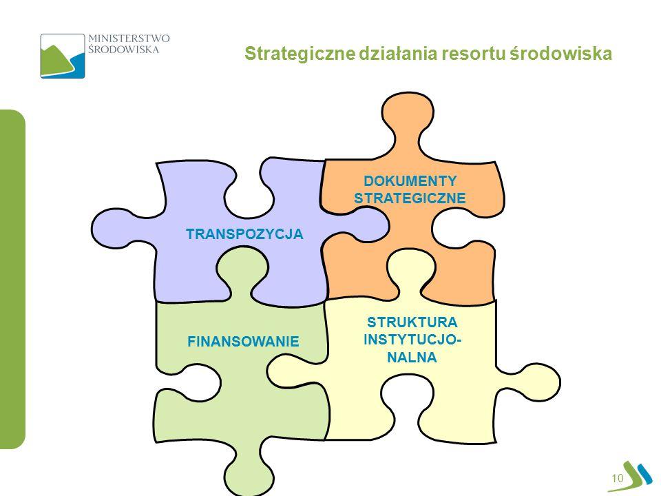 DOKUMENTY STRATEGICZNE STRUKTURA INSTYTUCJO- NALNA FINANSOWANIE TRANSPOZYCJA Strategiczne działania resortu środowiska 10