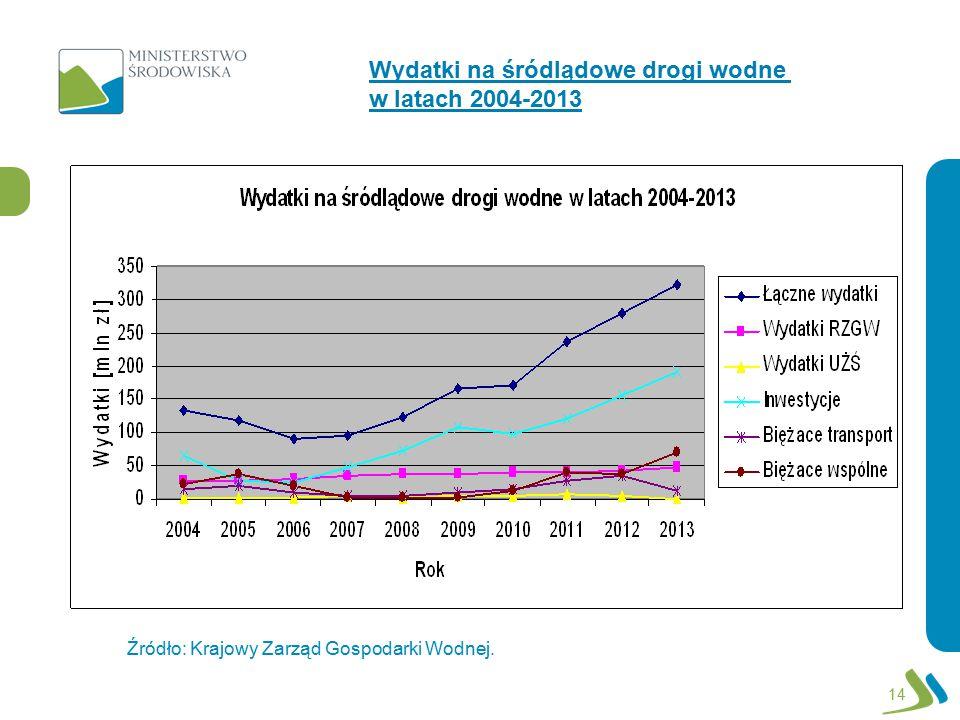 14 Wydatki na śródlądowe drogi wodne w latach 2004-2013 Źródło: Krajowy Zarząd Gospodarki Wodnej.