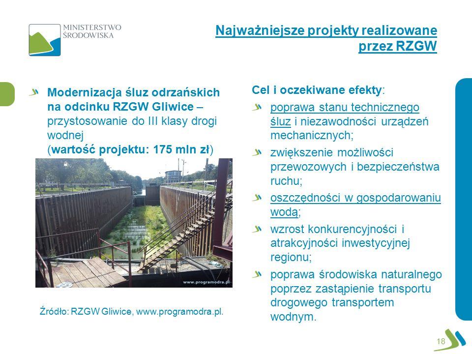 Najważniejsze projekty realizowane przez RZGW 18 Modernizacja śluz odrzańskich na odcinku RZGW Gliwice – przystosowanie do III klasy drogi wodnej (war