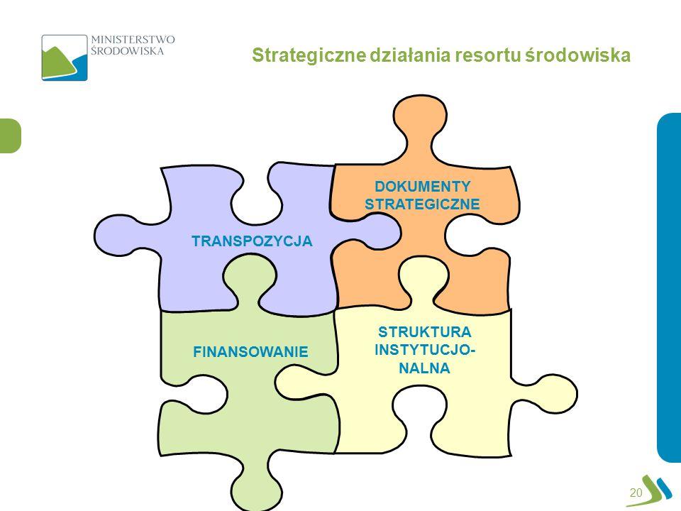 DOKUMENTY STRATEGICZNE STRUKTURA INSTYTUCJO- NALNA FINANSOWANIE TRANSPOZYCJA Strategiczne działania resortu środowiska 20