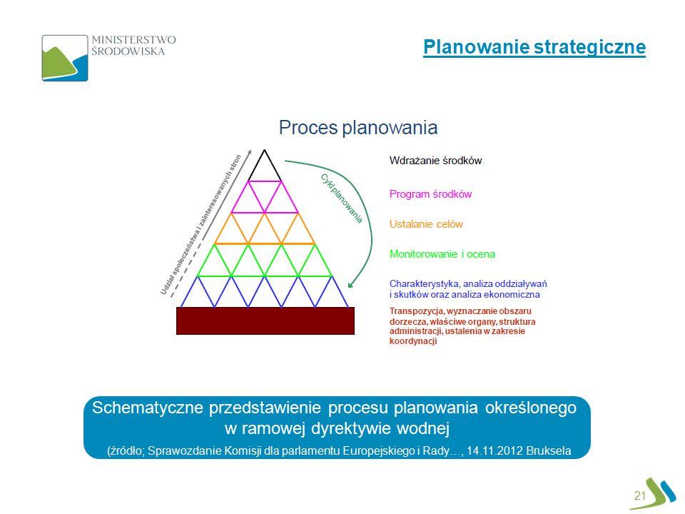 21 Schematyczne przedstawienie procesu planowania określonego w ramowej dyrektywie wodnej (źródło; Sprawozdanie Komisji dla parlamentu Europejskiego i