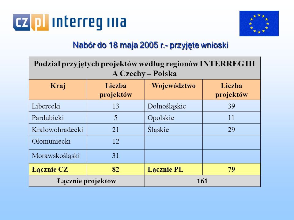Nabór do 18 maja 2005 r.- przyjęte wnioski Podział przyjętych projektów według regionów INTERREG III A Czechy – Polska KrajLiczba projektów WojewództwoLiczba projektów Liberecki13Dolnośląskie39 Pardubicki5Opolskie11 Kralowohradecki21Śląskie29 Ołomuniecki12 Morawskośląski31 Łącznie CZ82Łącznie PL79 Łącznie projektów161