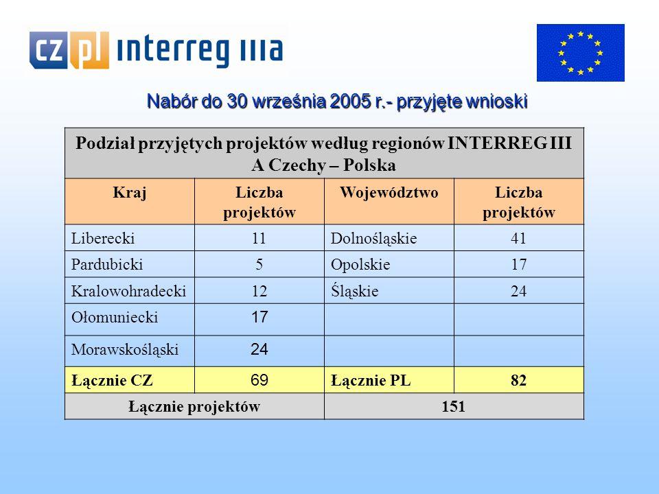 24 wnioski Z Województwa Śląskiego wpłynęły 24 wnioski o dofinansowanie projektów o charakterze transgranicznym w ramach następujących działań: 1.1 Wspieranie infrastruktury o znaczeniu transgranicznym – 7 projektów 1.2.