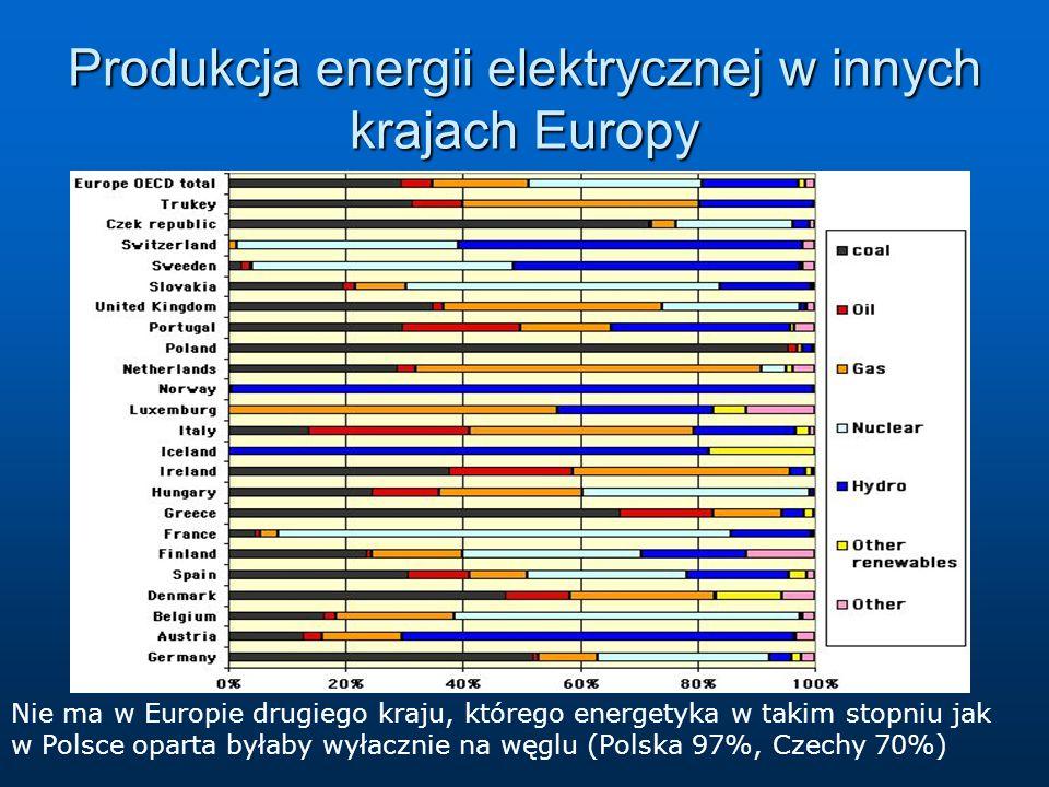 Produkcja energii elektrycznej w innych krajach Europy Nie ma w Europie drugiego kraju, którego energetyka w takim stopniu jak w Polsce oparta byłaby wyłacznie na węglu (Polska 97%, Czechy 70%)