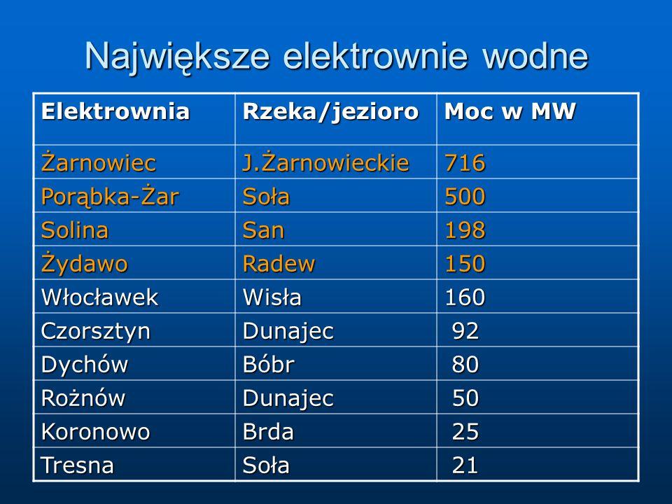 Największe elektrownie wodne ElektrowniaRzeka/jezioro Moc w MW ŻarnowiecJ.Żarnowieckie716 Porąbka-ŻarSoła500 SolinaSan198 ŻydawoRadew150 WłocławekWisła160 CzorsztynDunajec 92 92 DychówBóbr 80 80 RożnówDunajec 50 50 KoronowoBrda 25 25 TresnaSoła 21 21