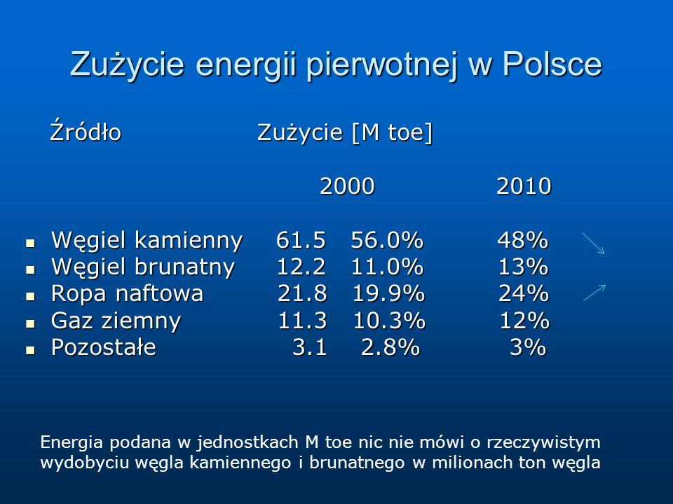 Zużycie energii pierwotnej w Polsce Źródło Zużycie [M toe] Źródło Zużycie [M toe] 2000 2010 2000 2010 Węgiel kamienny 61.5 56.0% 48% Węgiel kamienny 61.5 56.0% 48% Węgiel brunatny 12.2 11.0% 13% Węgiel brunatny 12.2 11.0% 13% Ropa naftowa 21.8 19.9% 24% Ropa naftowa 21.8 19.9% 24% Gaz ziemny 11.3 10.3% 12% Gaz ziemny 11.3 10.3% 12% Pozostałe 3.1 2.8% 3% Pozostałe 3.1 2.8% 3% Energia podana w jednostkach M toe nic nie mówi o rzeczywistym wydobyciu węgla kamiennego i brunatnego w milionach ton węgla