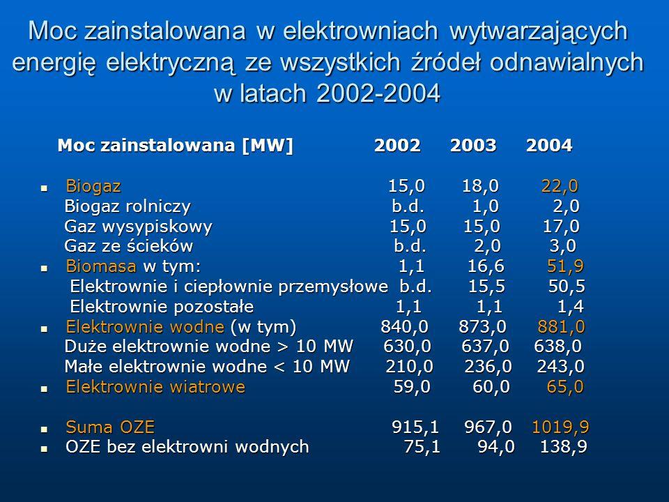 Moc zainstalowana w elektrowniach wytwarzających energię elektryczną ze wszystkich źródeł odnawialnych w latach 2002-2004 Moc zainstalowana [MW] 2002 2003 2004 Moc zainstalowana [MW] 2002 2003 2004 Biogaz 15,0 18,0 22,0 Biogaz 15,0 18,0 22,0 Biogaz rolniczy b.d.