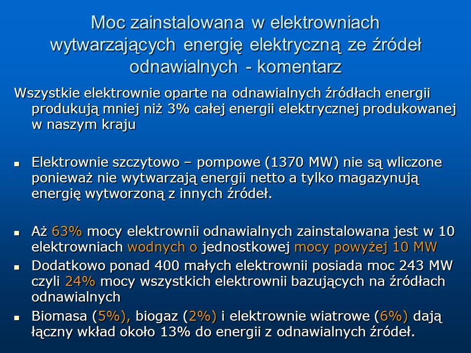 Moc zainstalowana w elektrowniach wytwarzających energię elektryczną ze źródeł odnawialnych - komentarz Wszystkie elektrownie oparte na odnawialnych źródłach energii produkują mniej niż 3% całej energii elektrycznej produkowanej w naszym kraju Elektrownie szczytowo – pompowe (1370 MW) nie są wliczone ponieważ nie wytwarzają energii netto a tylko magazynują energię wytworzoną z innych źródeł.