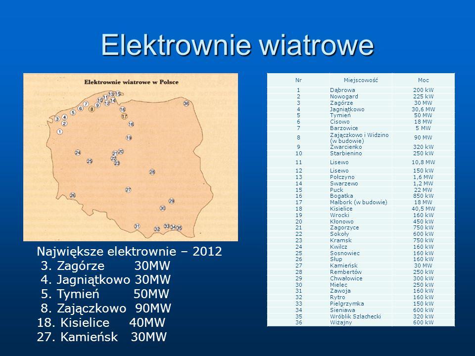 Elektrownie wiatrowe a NrMiejscowośćMoc 1Dąbrowa200 kW 2Nowogard225 kW 3Zagórze30 MW 4Jagniątkowo30,6 MW 5Tymień50 MW 6Cisowo18 MW 7Barzowice5 MW 8 Zajączkowo i Widzino (w budowie) 90 MW 9Zwarcienko320 kW 10Starbienino250 kW 11Lisewo10,8 MW 12Lisewo150 kW 13Połczyno1,6 MW 14Swarzewo1,2 MW 15Puck22 MW 16Bogatka850 kW 17Malbork (w budowie)18 MW 18Kisielice40,5 MW 19Wrocki160 kW 20Kłonowo450 kW 21Zagorzyce750 kW 22Sokoły600 kW 23Kramsk750 kW 24Kwilcz160 kW 25Sosnowiec160 kW 26Słup160 kW 27Kamieńsk30 MW 28Rembertów250 kW 29Chwałowice300 kW 30Mielec250 kW 31Zawoja160 kW 32Rytro160 kW 33Pielgrzymka150 kW 34Sieniawa600 kW 35Wróblik Szlachecki320 kW 36Wiżajny600 kW Największe elektrownie – 2012 3.