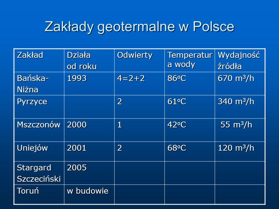 Zakłady geotermalne w Polsce ZakładDziała od roku Odwierty Temperatur a wody Wydajnośćźródła Bańska-Niżna19934=2+2 86 o C 670 m 3 /h Pyrzyce2 61 o C 340 m 3 /h Mszczonów20001 42 o C 55 m 3 /h 55 m 3 /h Uniejów20012 68 o C 120 m 3 /h StargardSzczeciński2005 Toruń w budowie