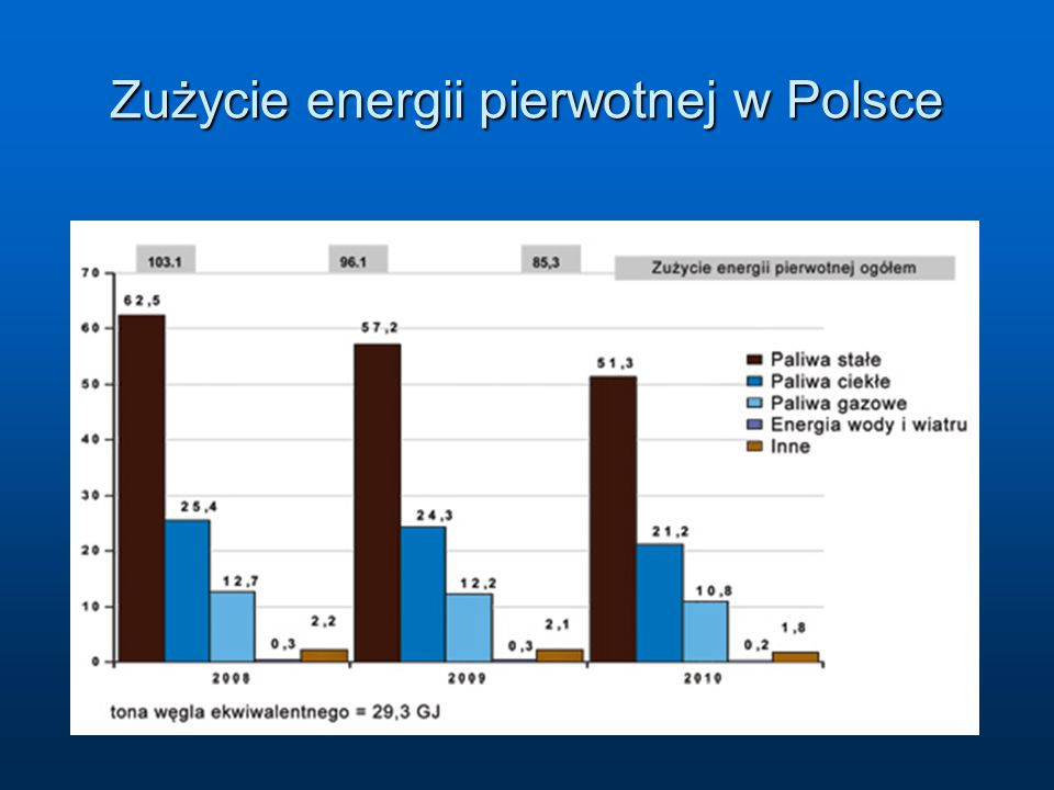 Zużycie energii pierwotnej w Polsce
