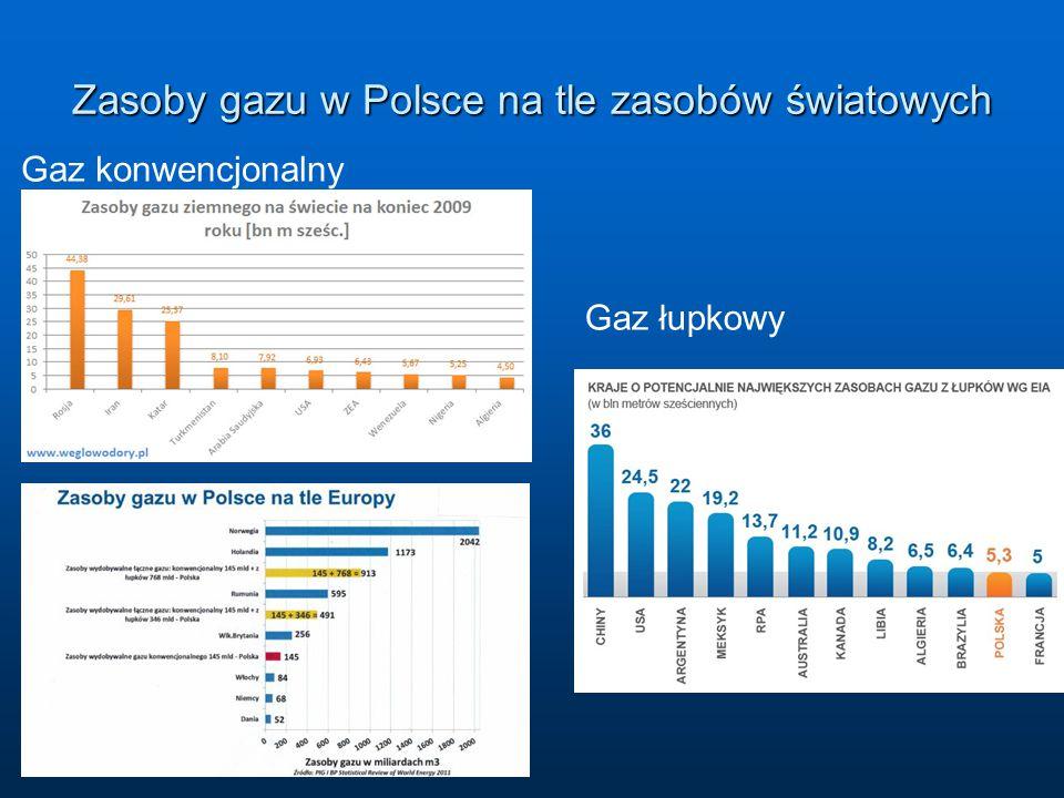 Zasoby gazu w Polsce na tle zasobów światowych Gaz konwencjonalny Gaz łupkowy