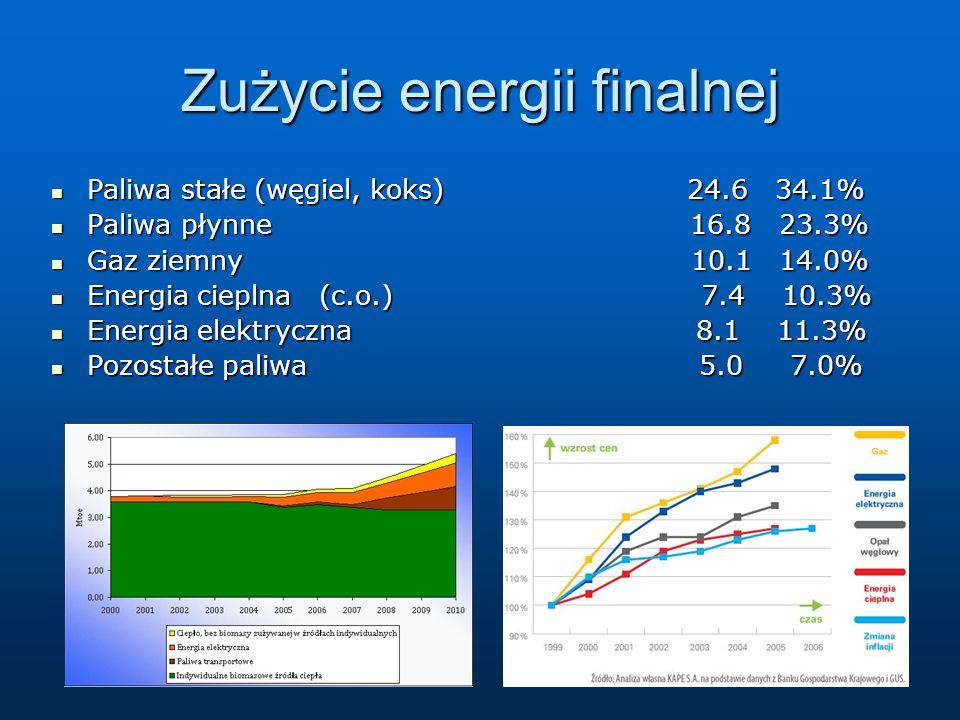 Zużycie energii finalnej Paliwa stałe (węgiel, koks) 24.6 34.1% Paliwa stałe (węgiel, koks) 24.6 34.1% Paliwa płynne 16.8 23.3% Paliwa płynne 16.8 23.3% Gaz ziemny 10.1 14.0% Gaz ziemny 10.1 14.0% Energia cieplna (c.o.) 7.4 10.3% Energia cieplna (c.o.) 7.4 10.3% Energia elektryczna 8.1 11.3% Energia elektryczna 8.1 11.3% Pozostałe paliwa 5.0 7.0% Pozostałe paliwa 5.0 7.0%