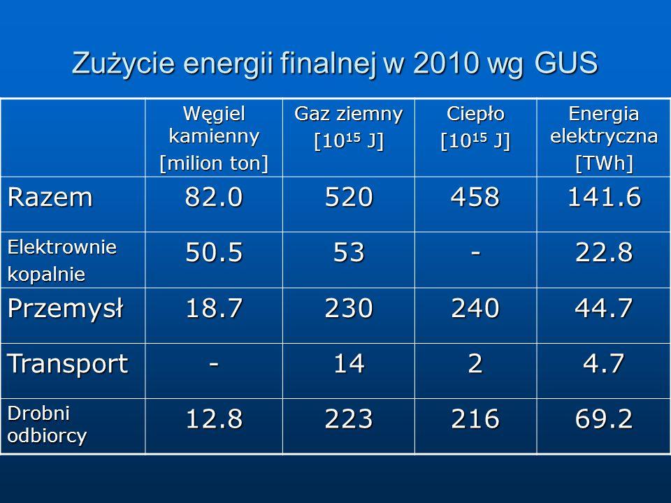 Zużycie energii finalnej w 2010 wg GUS Węgiel kamienny [milion ton] Gaz ziemny [10 15 J] Ciepło Energia elektryczna [TWh] Razem82.0520458141.6 Elektrowniekopalnie50.553-22.8 Przemysł18.723024044.7 Transport-1424.7 Drobni odbiorcy 12.822321669.2