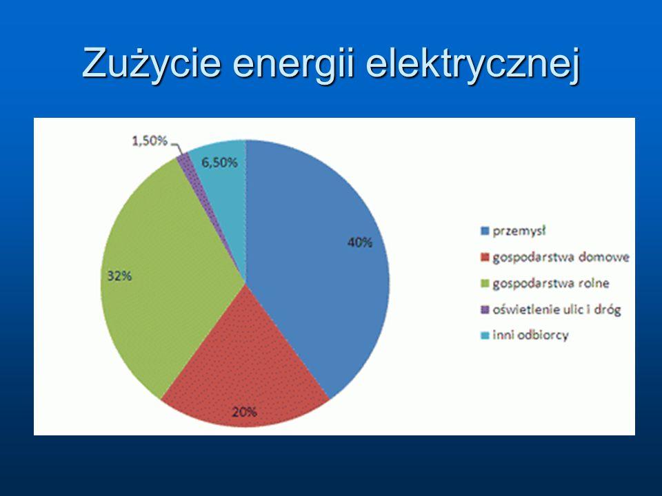 Zużycie energii elektrycznej
