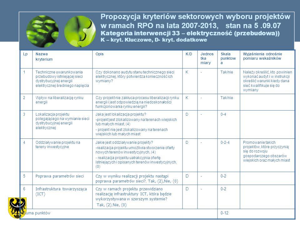 Propozycja kryteriów sektorowych wyboru projektów w ramach RPO na lata 2007-2013, stan na 5.09.07 Kategoria interwencji 33 – elektryczność (przebudowa