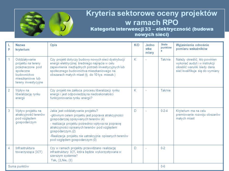 Kryteria sektorowe oceny projektów w ramach RPO Kategoria interwencji 33 – elektryczność (budowa nowych sieci) LpLp Nazwa kryterium OpisK/DJedno stka