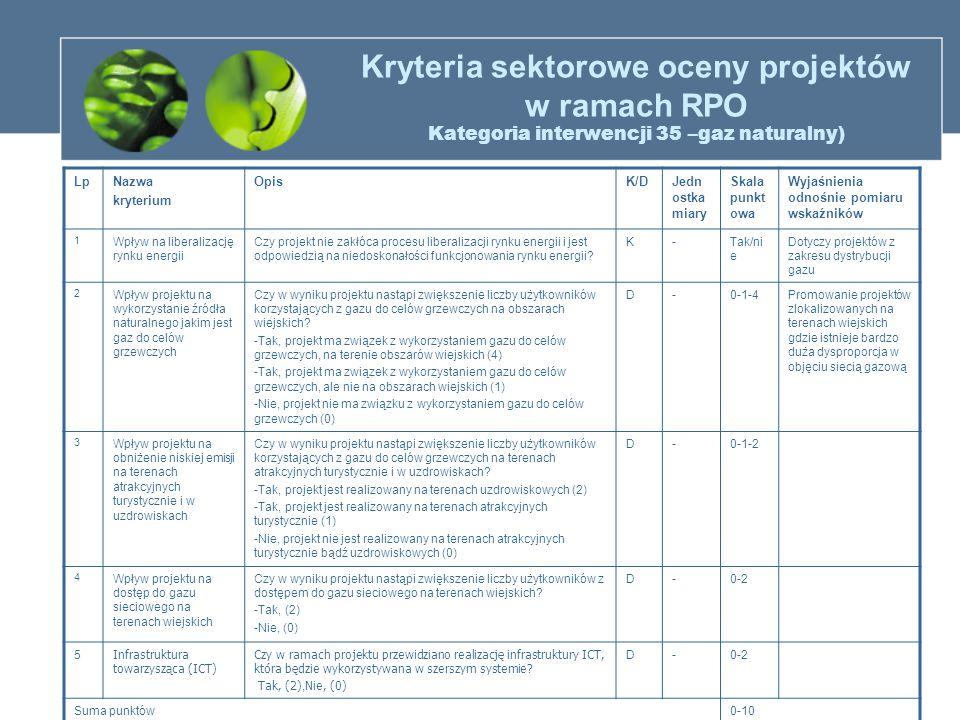Kryteria sektorowe oceny projektów w ramach RPO Kategoria interwencji 35 –gaz naturalny) LpNazwa kryterium OpisK/DJedn ostka miary Skala punkt owa Wyj