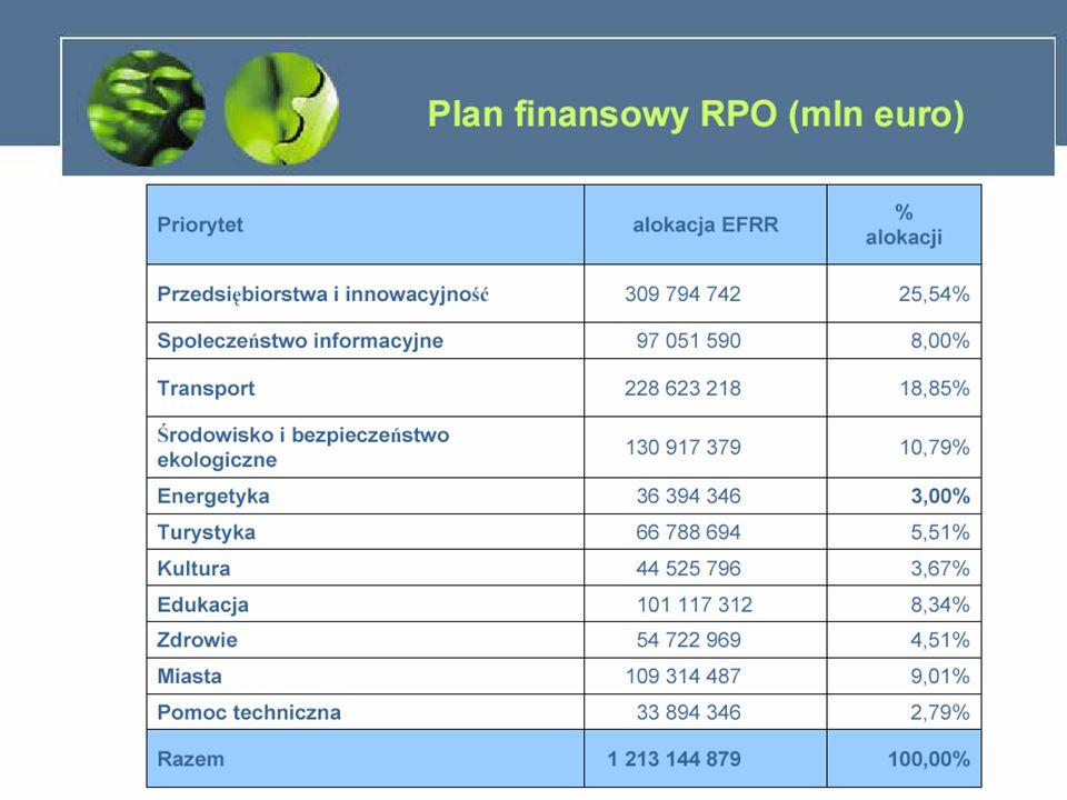 PROGRAM OPERACYJNY INFRASTRUKTURA I ŚRODOWISKO Priorytet 10: Bezpieczeństwo energetyczne Poziom dofinansowania : Poziom dofinansowania wynosi maksymalnie 85% kwalifikujących się wydatków.