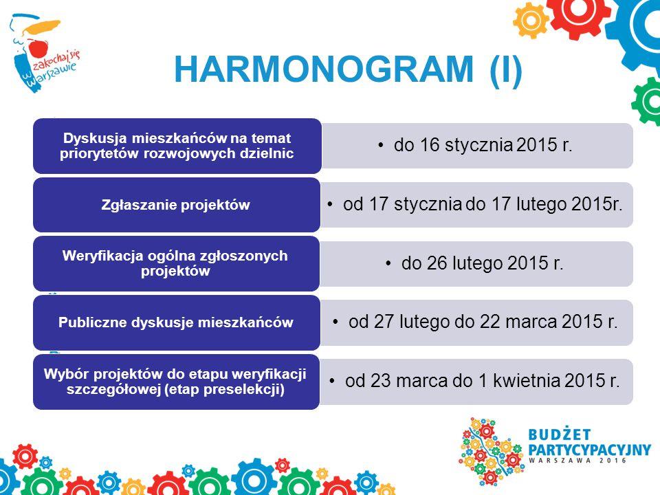 HARMONOGRAM (I) do 16 stycznia 2015 r. Dyskusja mieszkańców na temat priorytetów rozwojowych dzielnic od 17 stycznia do 17 lutego 2015r. Zgłaszanie pr