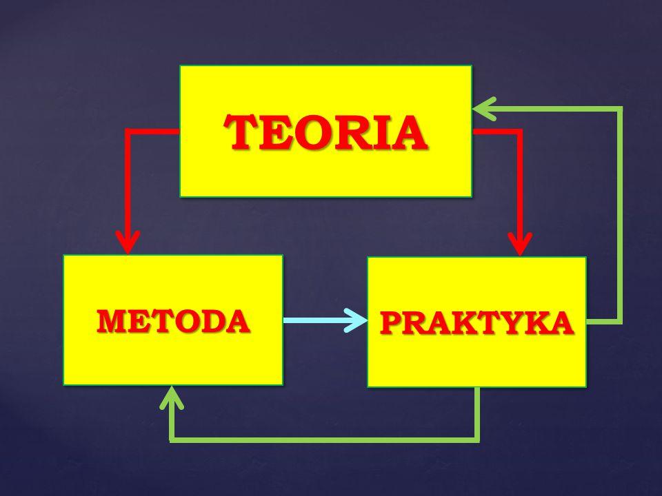 TEORIATEORIA METODAMETODA PRAKTYKAPRAKTYKA