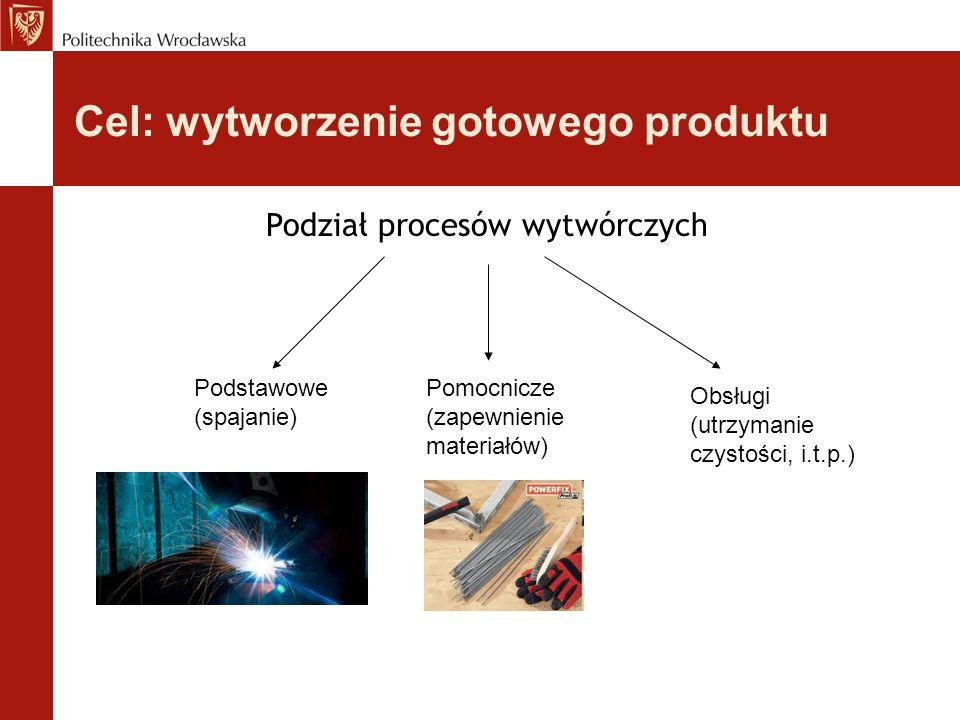 Cel: wytworzenie gotowego produktu Podział procesów wytwórczych Podstawowe (spajanie) Pomocnicze (zapewnienie materiałów) Obsługi (utrzymanie czystości, i.t.p.)