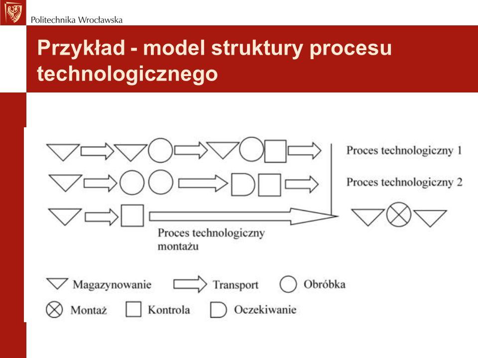 Przykład - model struktury procesu technologicznego