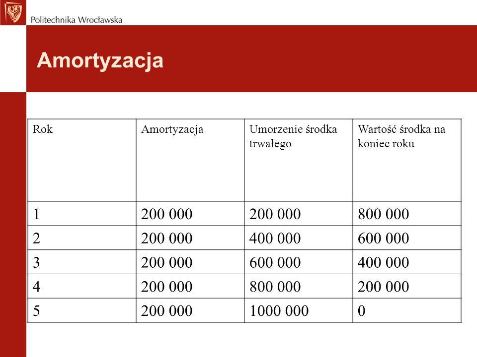 Amortyzacja RokAmortyzacjaUmorzenie środka trwałego Wartość środka na koniec roku 1200 000 800 000 2200 000400 000600 000 3200 000600 000400 000 4200 000800 000200 000 5 1000 0000