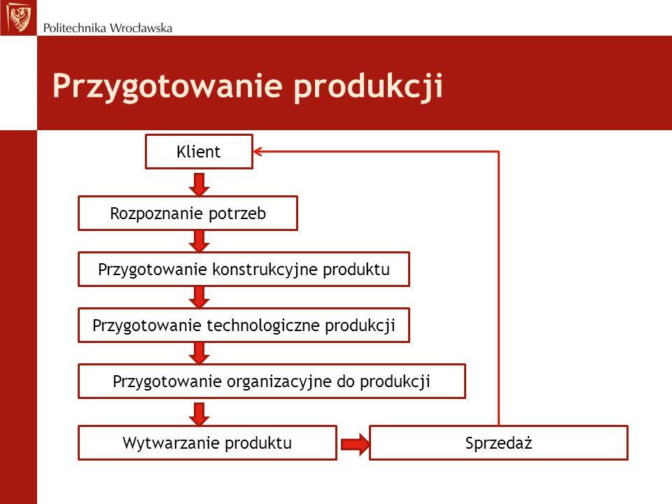 Przygotowanie produkcji Klient Rozpoznanie potrzeb Przygotowanie konstrukcyjne produktu Przygotowanie technologiczne produkcji Przygotowanie organizacyjne do produkcji Wytwarzanie produktuSprzedaż
