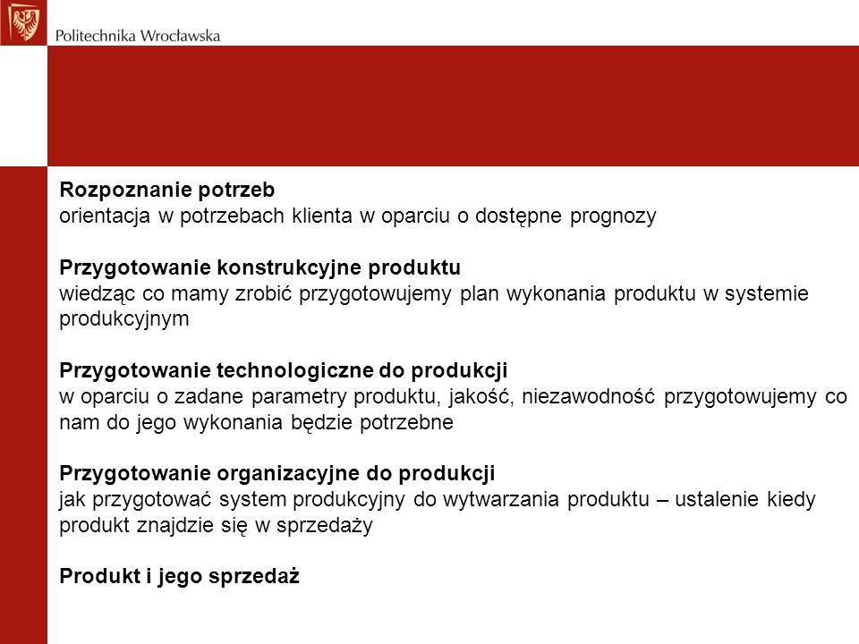Amortyzacja Model liniowy Wartość początkowa1000 000 PLN Stawka amortyzacji20 % Wartość amortyzacji 200 000 PLN