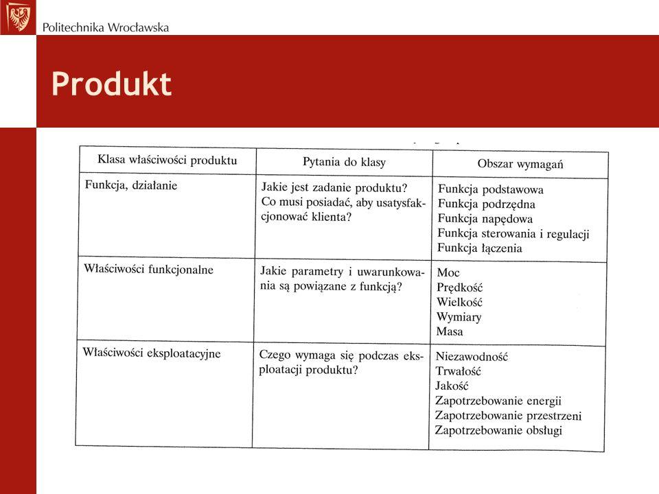 Przykład Model ogólny