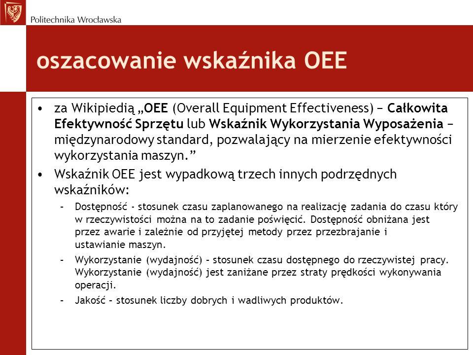 """oszacowanie wskaźnika OEE za Wikipiedią """"OEE (Overall Equipment Effectiveness) − Całkowita Efektywność Sprzętu lub Wskaźnik Wykorzystania Wyposażenia − międzynarodowy standard, pozwalający na mierzenie efektywności wykorzystania maszyn. Wskaźnik OEE jest wypadkową trzech innych podrzędnych wskaźników: –Dostępność - stosunek czasu zaplanowanego na realizację zadania do czasu który w rzeczywistości można na to zadanie poświęcić."""
