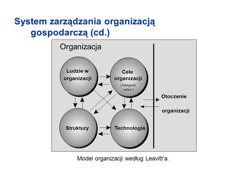 System zarządzania organizacją gospodarczą (cd.) Ludzie organizacji Ludzie w organizacji Cele organizacji ( kategorie celów ) Struk - tury Struktury T