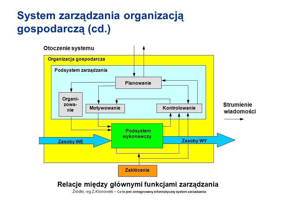 System zarządzania organizacją gospodarczą (cd.) Strumienie wiadomości Planowanie Organi- zowa- nie Podsystem wykonawczy Kontrolowanie Zakłócenia Otoc