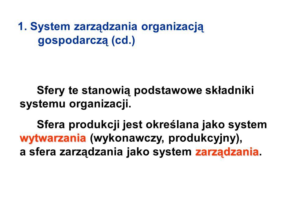 1. System zarządzania organizacją gospodarczą (cd.) Sfery te stanowią podstawowe składniki systemu organizacji. wytwarzania zarządzania Sfera produkcj