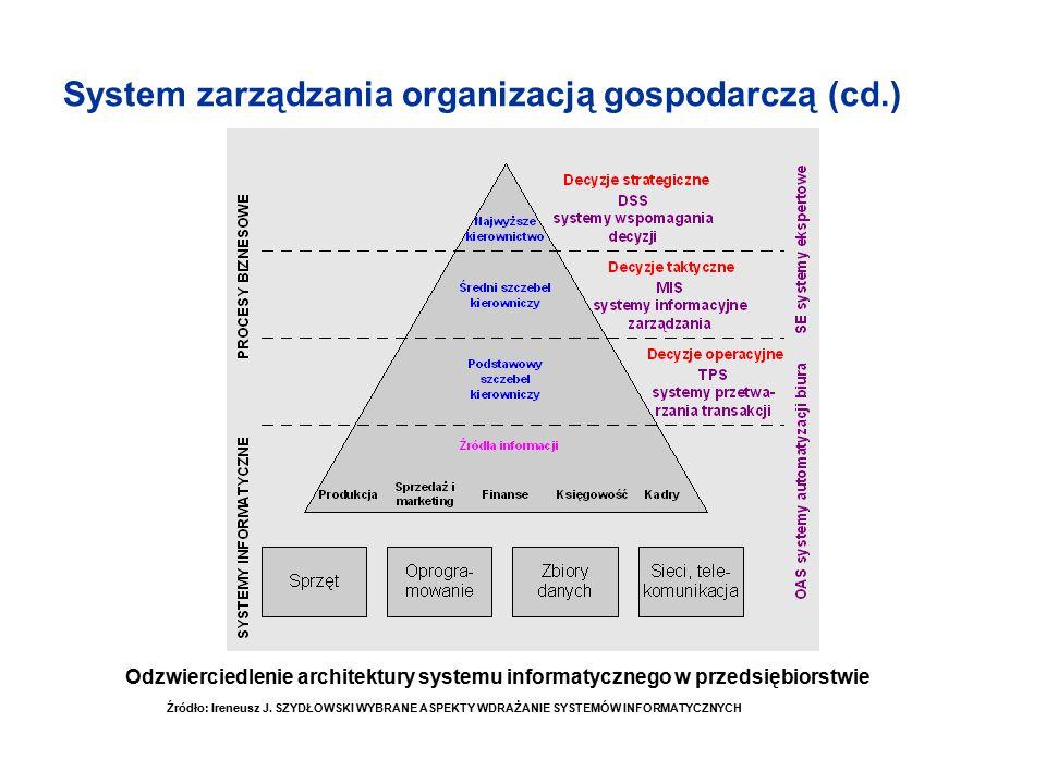System zarządzania organizacją gospodarczą (cd.) Źródło: Ireneusz J. SZYDŁOWSKI WYBRANE ASPEKTY WDRAŻANIE SYSTEMÓW INFORMATYCZNYCH Odzwierciedlenie ar