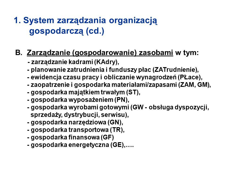 1. System zarządzania organizacją gospodarczą (cd.) B. Zarządzanie (gospodarowanie) zasobami w tym: - zarządzanie kadrami (KAdry), - planowanie zatrud