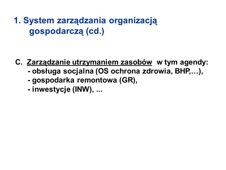 1. System zarządzania organizacją gospodarczą (cd.) C. Zarządzanie utrzymaniem zasobów w tym agendy: - obsługa socjalna (OS ochrona zdrowia, BHP,…), -