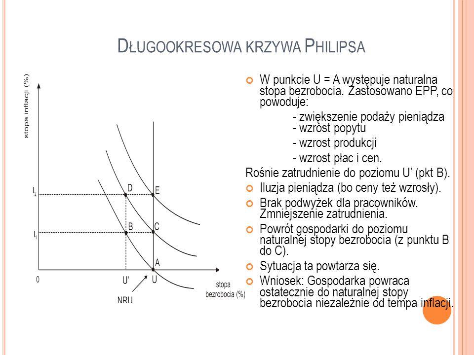 D ŁUGOOKRESOWA KRZYWA P HILIPSA W punkcie U = A występuje naturalna stopa bezrobocia. Zastosowano EPP, co powoduje: - zwiększenie podaży pieniądza - w