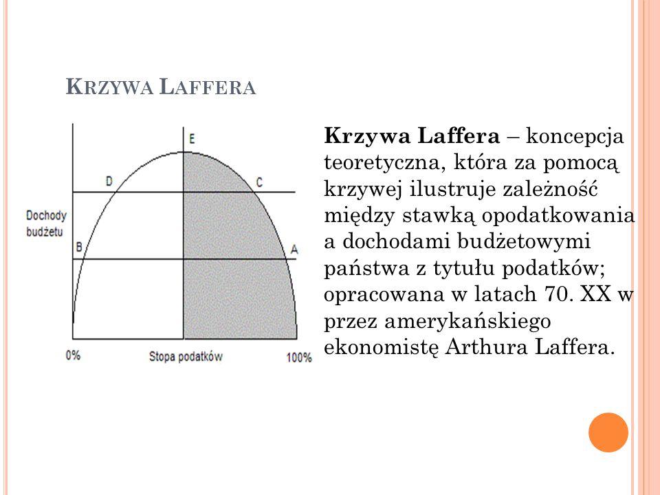 K RZYWA L AFFERA Krzywa Laffera – koncepcja teoretyczna, która za pomocą krzywej ilustruje zależność między stawką opodatkowania a dochodami budżetowymi państwa z tytułu podatków; opracowana w latach 70.