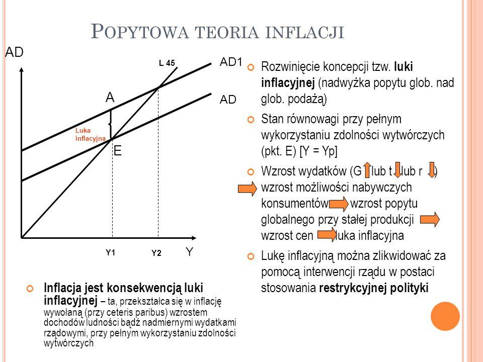 P OPYTOWA TEORIA INFLACJI Rozwinięcie koncepcji tzw. luki inflacyjnej (nadwyżka popytu glob. nad glob. podażą) Stan równowagi przy pełnym wykorzystani