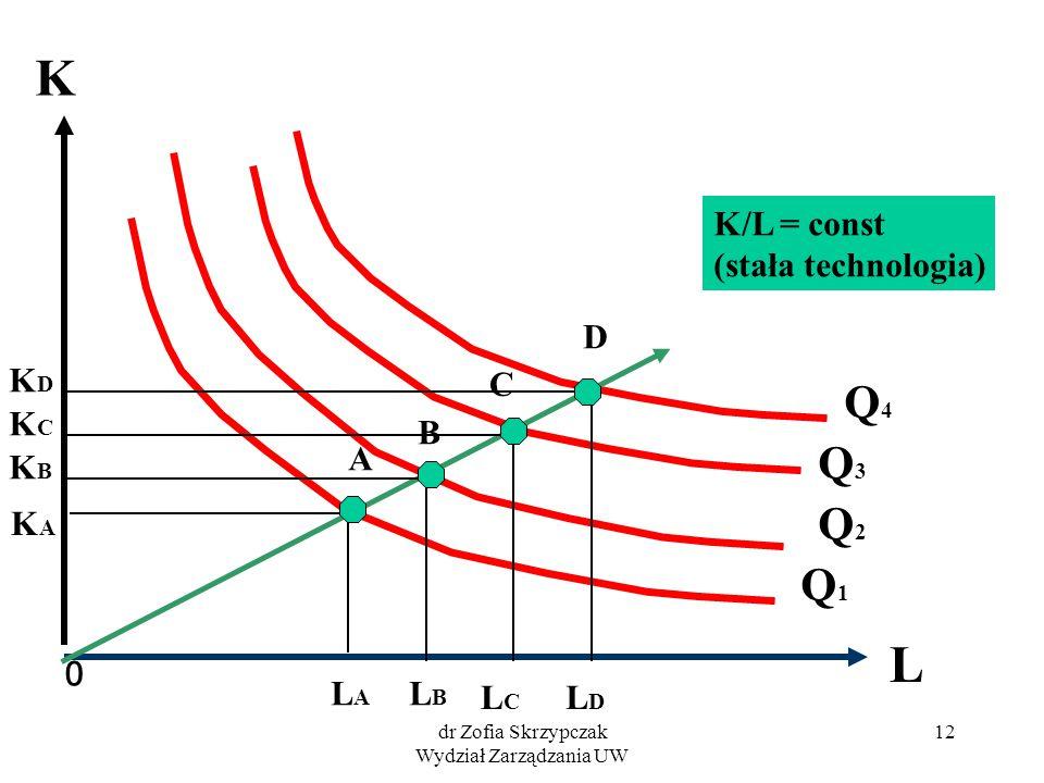 dr Zofia Skrzypczak Wydział Zarządzania UW 12 0 L Q3Q3 Q1 Q1 Q4Q4 K Q2Q2 A B C D LALA LBLB LCLC LDLD KAKA K B K C K D K/L = const (stała technologia)