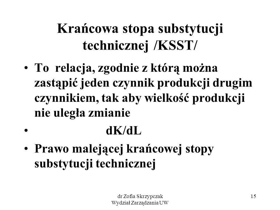 dr Zofia Skrzypczak Wydział Zarządzania UW 15 Krańcowa stopa substytucji technicznej /KSST/ To relacja, zgodnie z którą można zastąpić jeden czynnik p