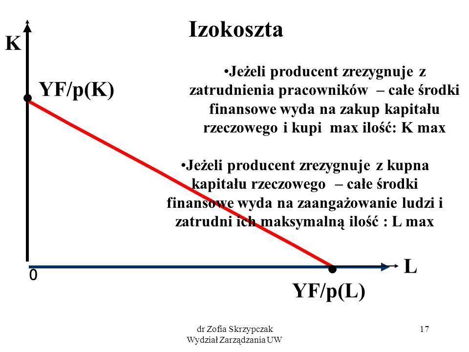 dr Zofia Skrzypczak Wydział Zarządzania UW 17 0 L YF/p(K) YF/p(L) Jeżeli producent zrezygnuje z kupna kapitału rzeczowego – całe środki finansowe wyda