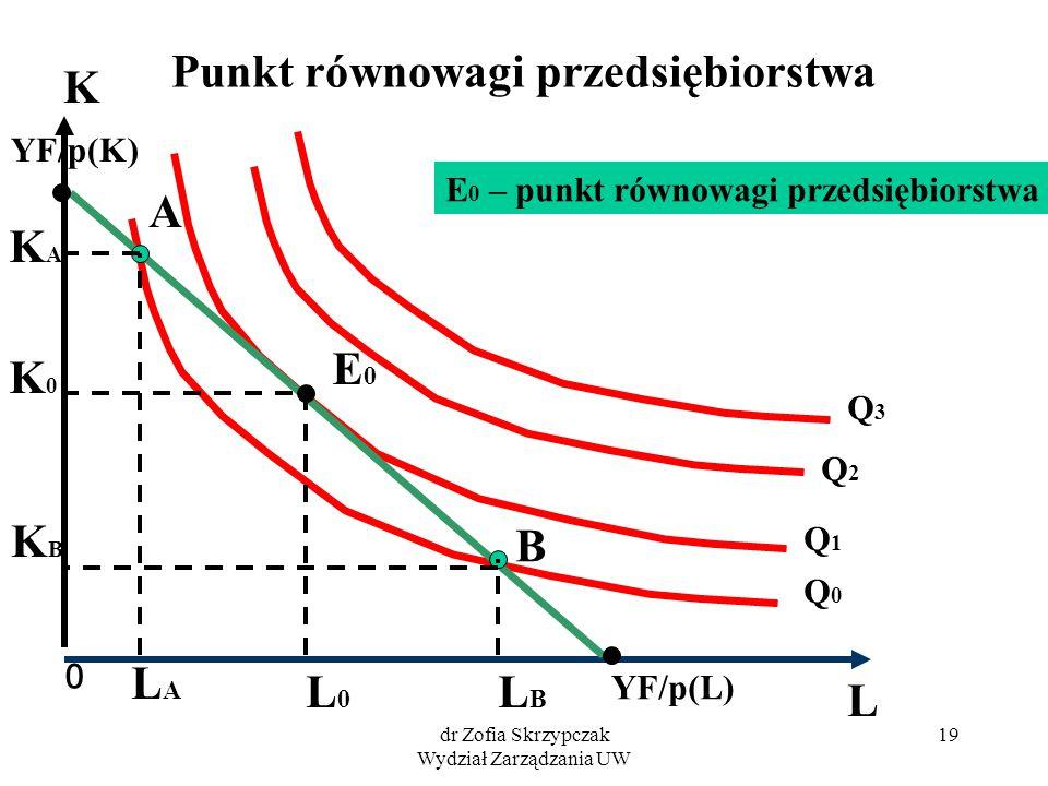 dr Zofia Skrzypczak Wydział Zarządzania UW 19 Punkt równowagi przedsiębiorstwa 0 K L Q2Q2 Q 0 Q1Q1 Q3Q3 YF/p(L) YF/p(K) E0E0 L0L0 A B LBLB LALA E 0 –