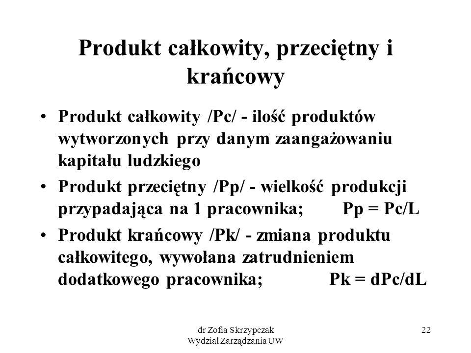 dr Zofia Skrzypczak Wydział Zarządzania UW 22 Produkt całkowity, przeciętny i krańcowy Produkt całkowity /Pc/ - ilość produktów wytworzonych przy dany