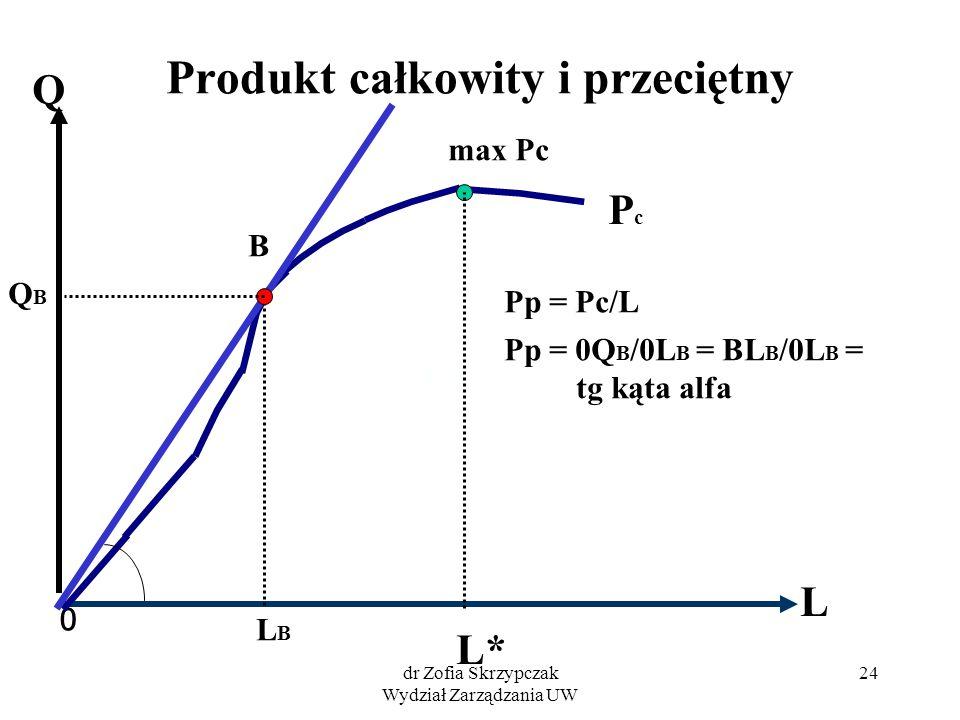 dr Zofia Skrzypczak Wydział Zarządzania UW 24 Produkt całkowity i przeciętny 0 L Q PcPc max Pc L* B LBLB Pp = Pc/L Q B Pp = 0Q B /0L B = BL B /0L B =