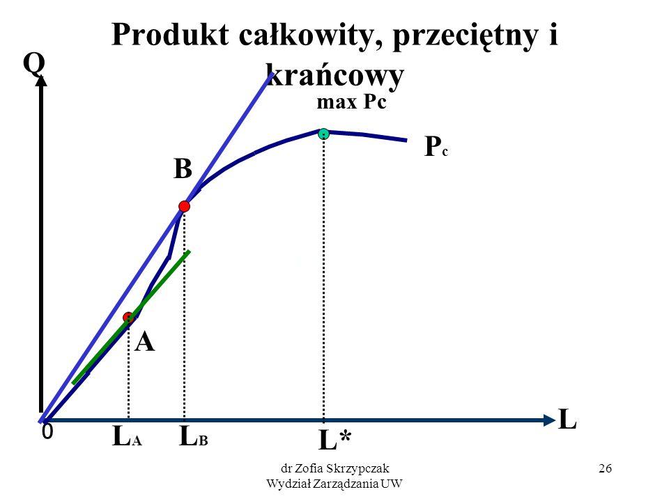 dr Zofia Skrzypczak Wydział Zarządzania UW 26 Produkt całkowity, przeciętny i krańcowy 0 L Q PcPc max Pc L* B LBLB A LALA
