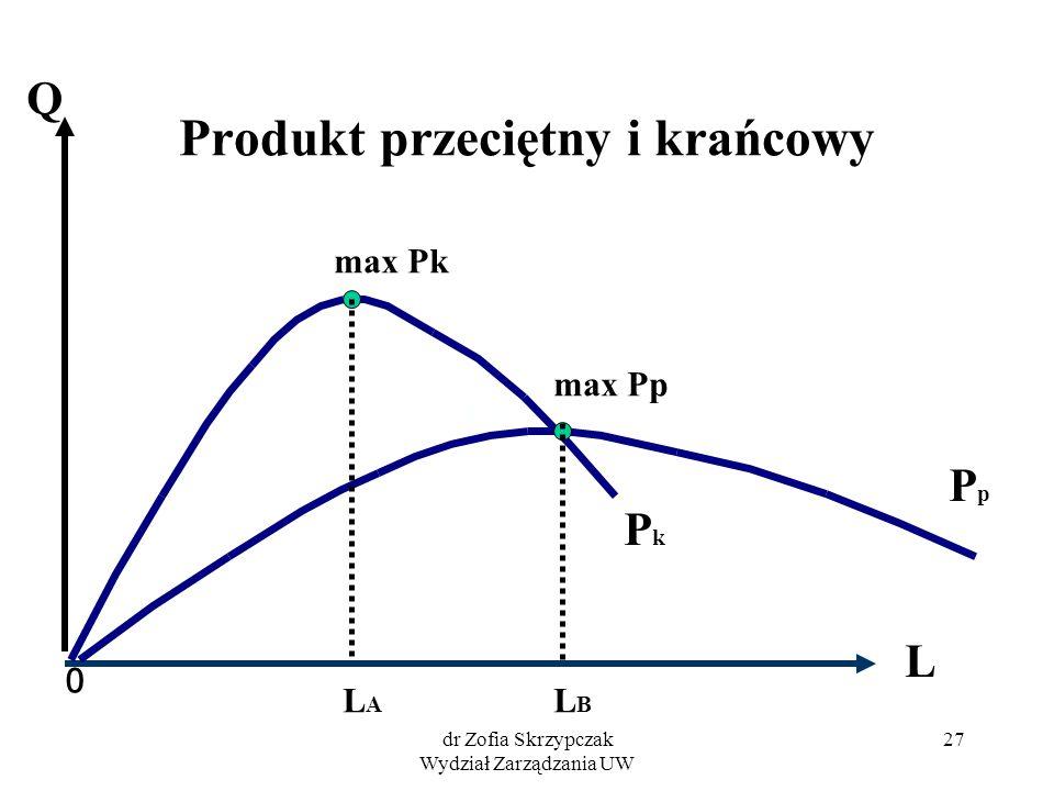 dr Zofia Skrzypczak Wydział Zarządzania UW 27 Produkt przeciętny i krańcowy 0 PkPk PpPp L Q max Pk max Pp LALA LBLB