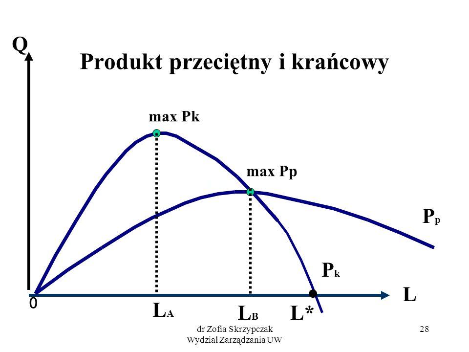 dr Zofia Skrzypczak Wydział Zarządzania UW 28 Produkt przeciętny i krańcowy 0 PkPk PpPp L Q max Pk max Pp LALA LBLB L*